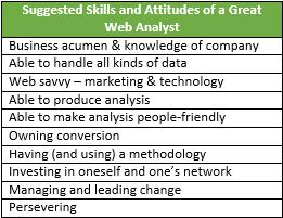 Suggested Skills and Attitudes of a Great Web Analyst