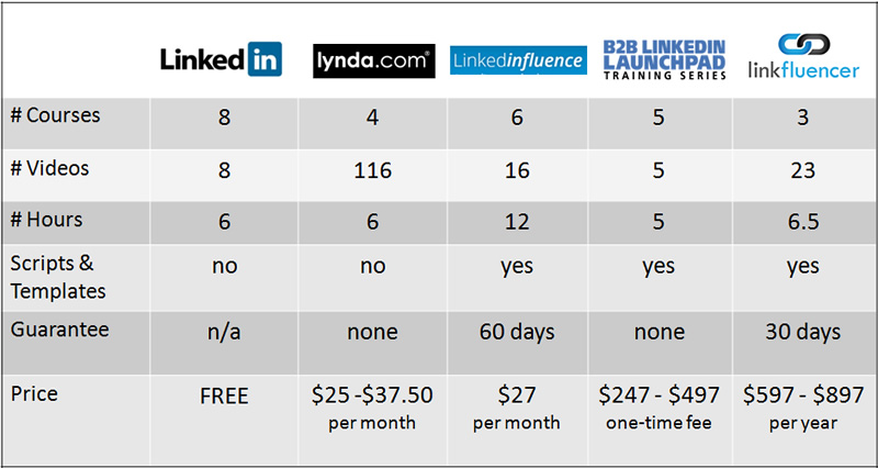 LinkedIn Training Comparison Chart