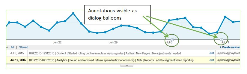 how-to-annotate-Google-Analytics-4