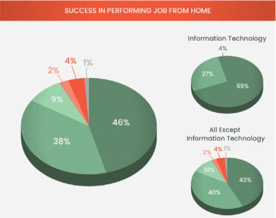 New Survey Finds Short-Term Success in Work-From-Home Lifestyle But Challenges Ahead